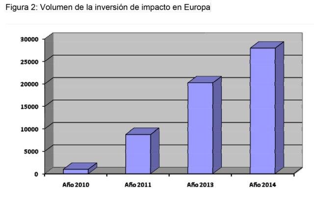 TFM._Las_Inversiones_de_Impacto_como_respuesta_económicamente_viable_a_problemas_sociales-05